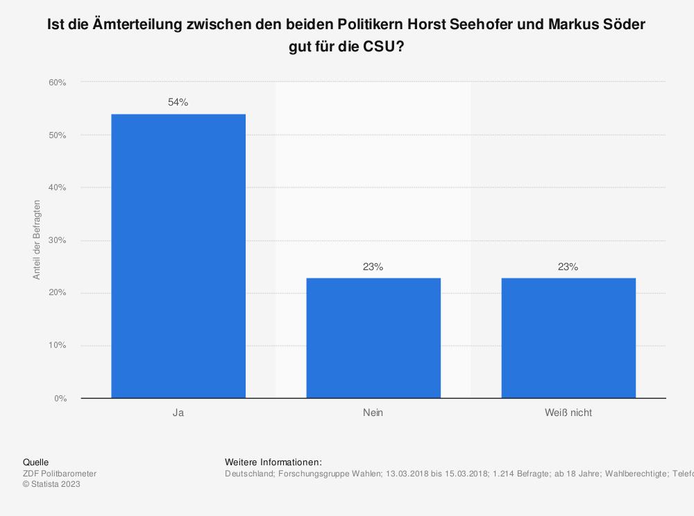 Statistik: Ist die Ämterteilung zwischen den beiden Politikern Horst Seehofer und Markus Söder gut für die CSU? | Statista