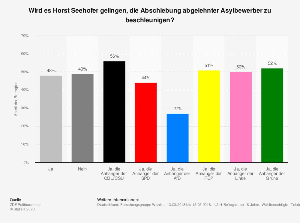 Statistik: Wird es Horst Seehofer gelingen, die Abschiebung abgelehnter Asylbewerber zu beschleunigen? | Statista