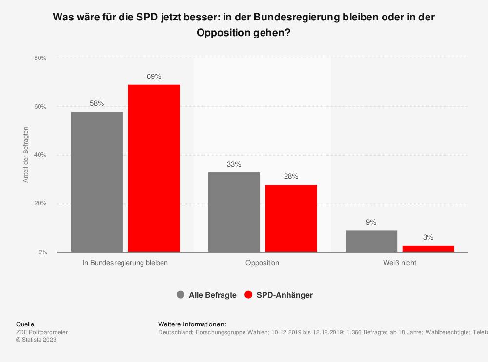 Statistik: Was wäre für die SPD jetzt besser: in der Bundesregierung bleiben oder in der Opposition gehen? | Statista