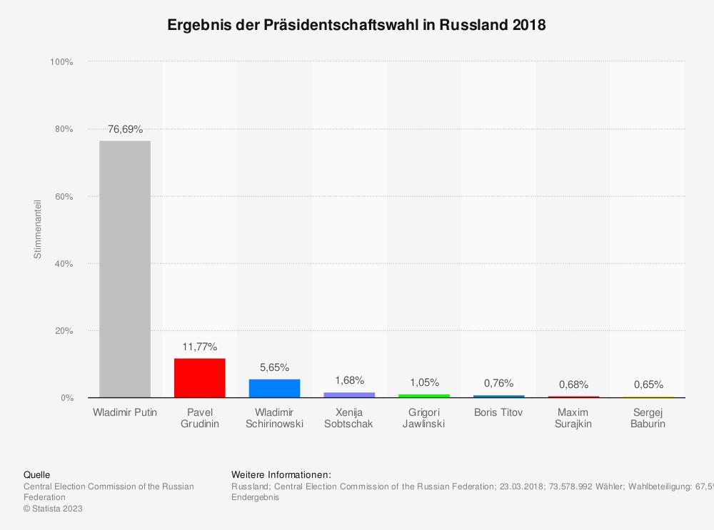 Statistik: Ergebnis der Präsidentschaftswahl in Russland 2018 | Statista