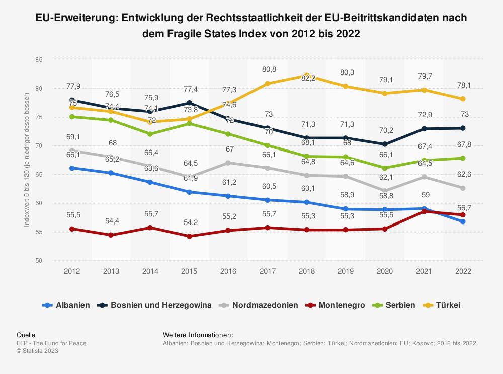 Statistik: EU-Erweiterung: Entwicklung der Rechtsstaatlichkeit der EU-Beitrittskandidaten nach dem Fragile States Index von 2014 bis 2019 | Statista