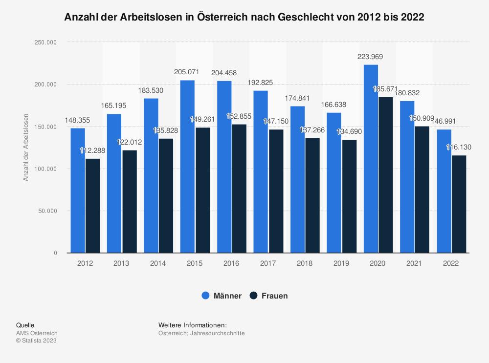 Statistik: Anzahl der Arbeitslosen in Österreich nach Geschlecht von 2010 bis 2020 | Statista