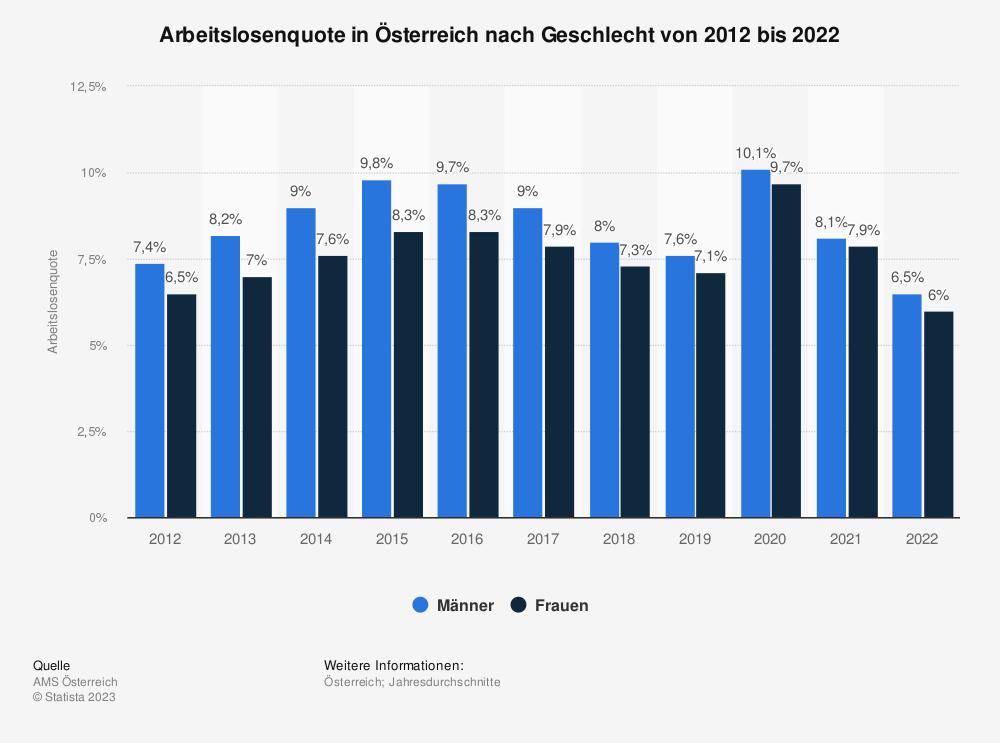 Statistik: Arbeitslosenquote in Österreich nach Geschlecht von 2008 bis 2018 | Statista