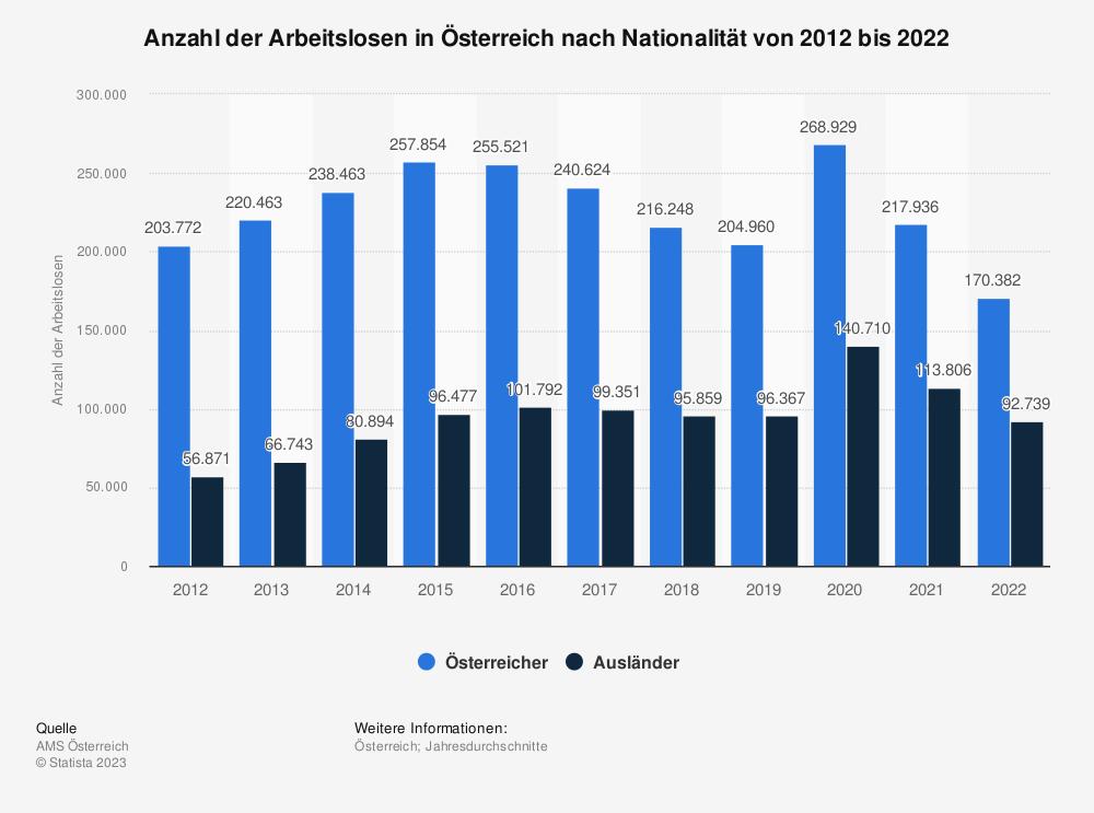 Statistik: Anzahl der Arbeitslosen in Österreich nach Nationalität von 2009 bis 2019 | Statista