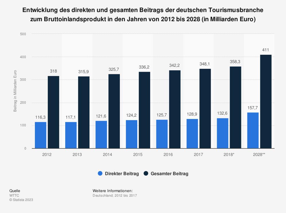 Statistik: Entwicklung des direkten und gesamten Beitrags der deutschen Tourismusbranche zum Bruttoinlandsprodukt in den Jahren von 2012 bis 2028 (in Milliarden Euro) | Statista