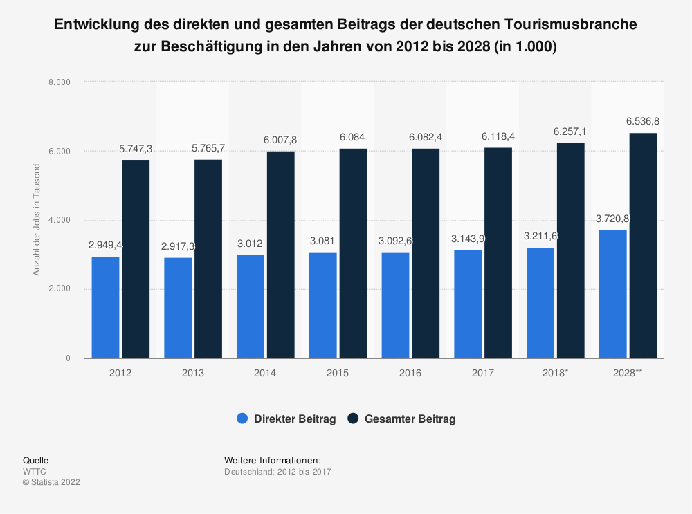 Statistik: Entwicklung des direkten und gesamten Beitrags der deutschen Tourismusbranche zur Beschäftigung in den Jahren von 2012 bis 2028 (in 1.000) | Statista