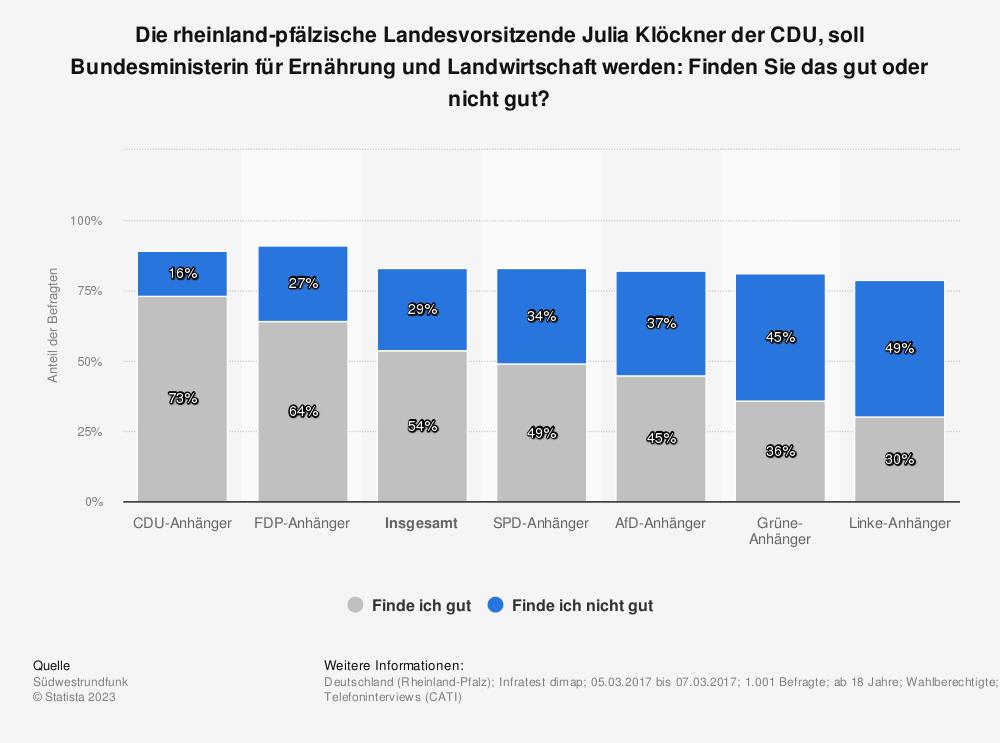 Statistik: Die rheinland-pfälzische Landesvorsitzende Julia Klöckner der CDU, soll Bundesministerin für Ernährung und Landwirtschaft werden: Finden Sie das gut oder nicht gut? | Statista