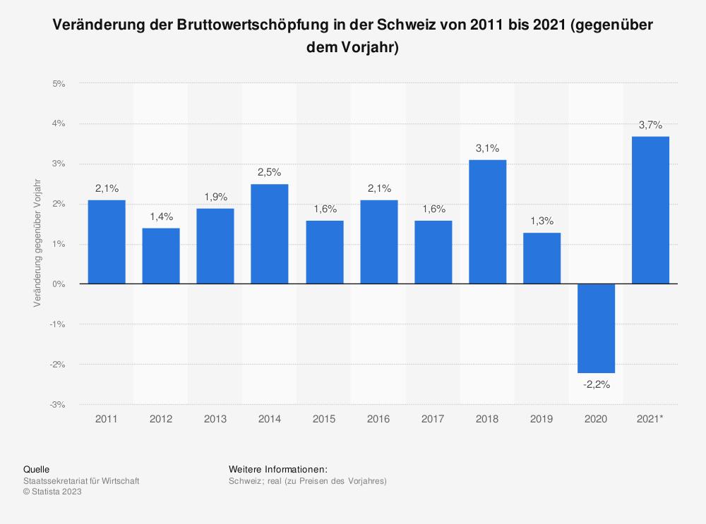 Statistik: Veränderung der Bruttowertschöpfung in der Schweiz von 2009 bis 2019 (gegenüber dem Vorjahr) | Statista
