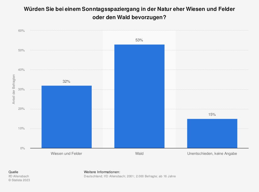 Statistik: Würden Sie bei einem Sonntagsspaziergang in der Natur eher Wiesen und Felder oder den Wald bevorzugen? | Statista