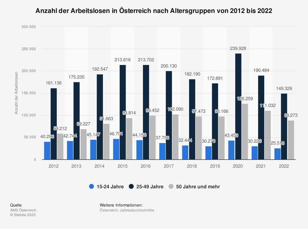 Statistik: Anzahl der Arbeitslosen in Österreich nach Altersgruppen von 2008 bis 2018 | Statista