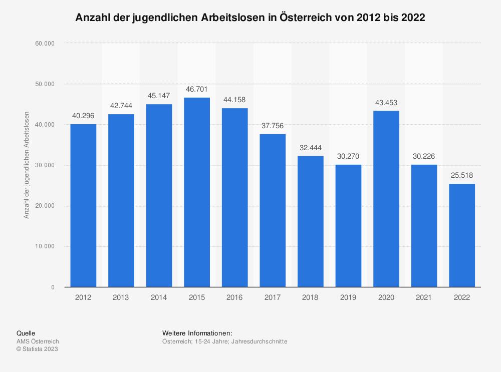 Statistik: Anzahl der jugendlichen Arbeitslosen in Österreich von 2008 bis 2018   Statista