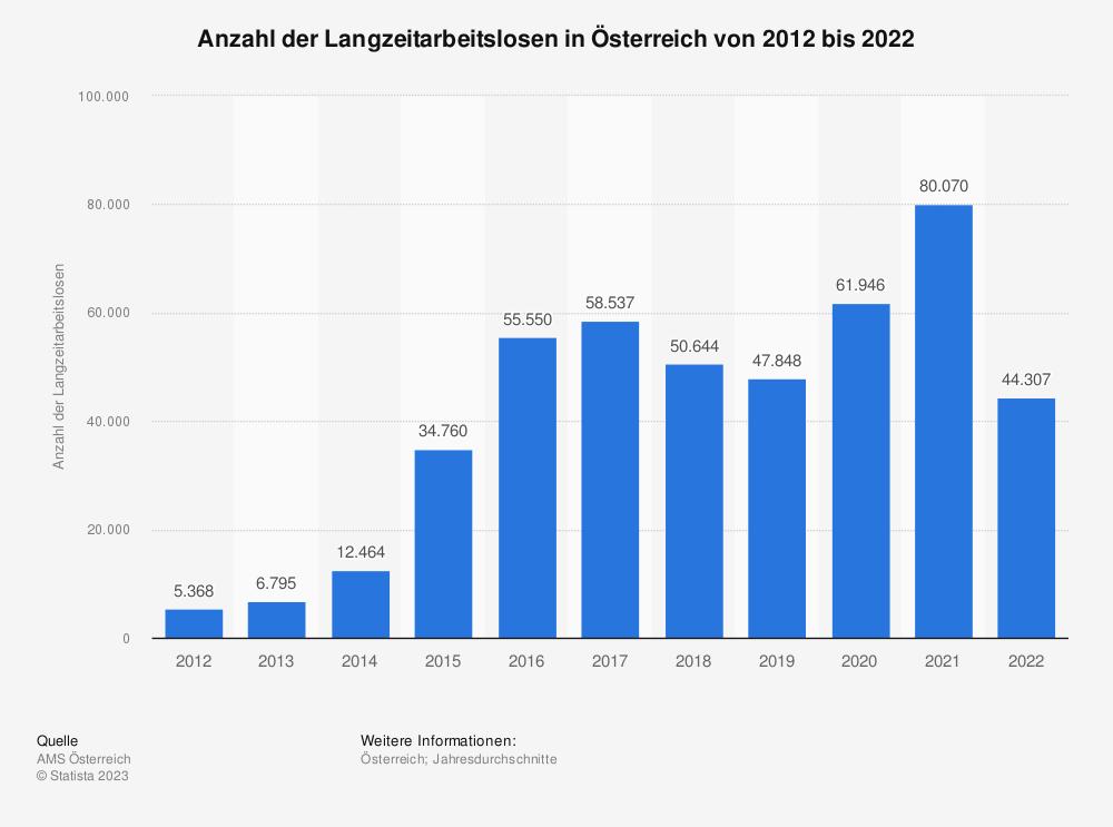 Statistik: Anzahl der Langzeitarbeitslosen in Österreich von 2008 bis 2018 | Statista