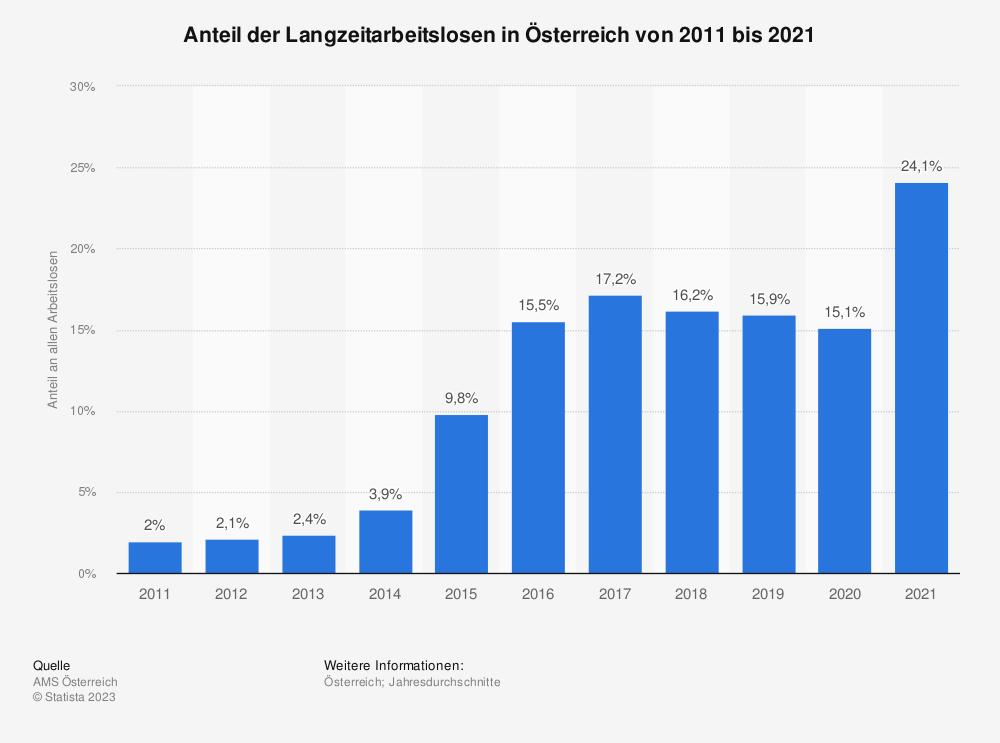 Statistik: Anteil der Langzeitarbeitslosen in Österreich von 2008 bis 2018 | Statista