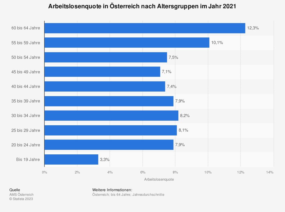 Statistik: Arbeitslosenquote in Österreich nach Altersgruppen im Jahr 2018 | Statista