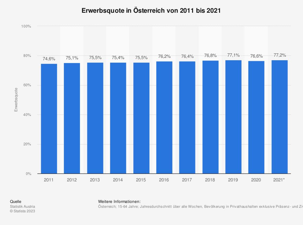 Statistik: Erwerbsquote in Österreich von 2008 bis 2018 | Statista