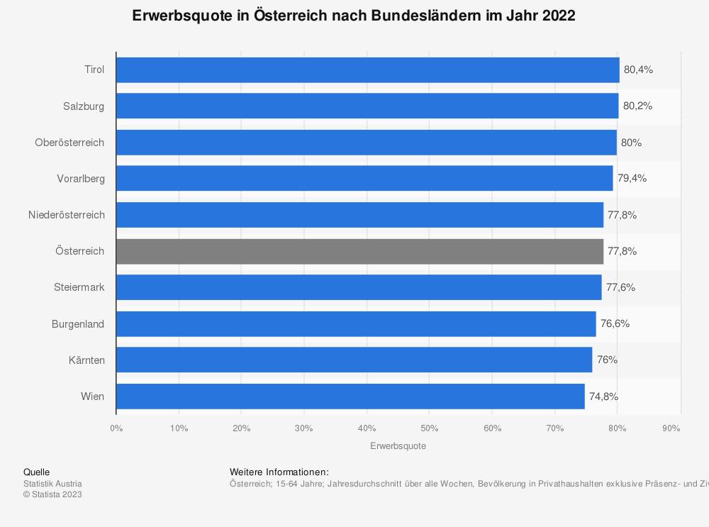 Statistik: Erwerbsquote in Österreich nach Bundesländern im Jahr 2018 | Statista