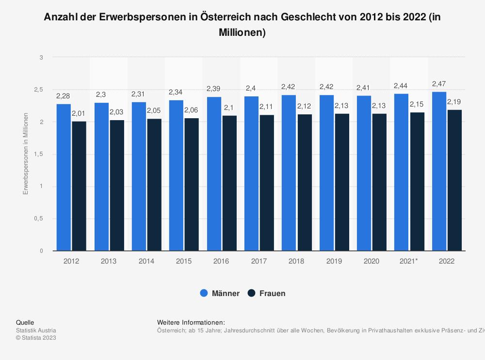 Statistik: Anzahl der Erwerbspersonen in Österreich nach Geschlecht von 2009 bis 2019 (in Millionen) | Statista