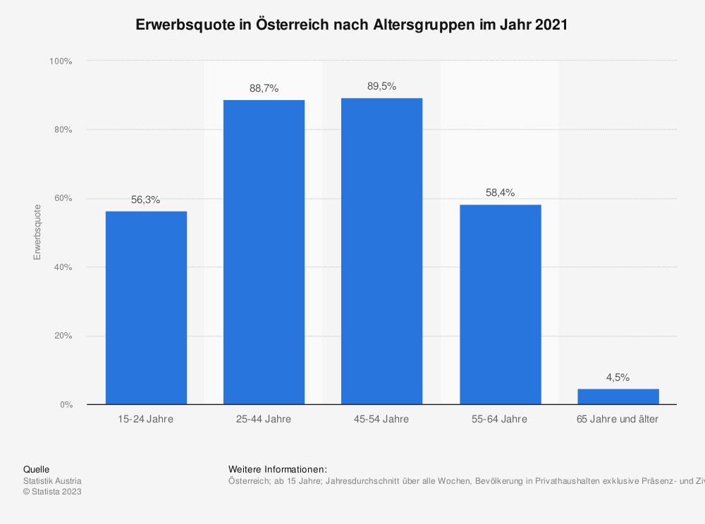 Statistik: Erwerbsquote in Österreich nach Altersgruppen im Jahr 2018 | Statista