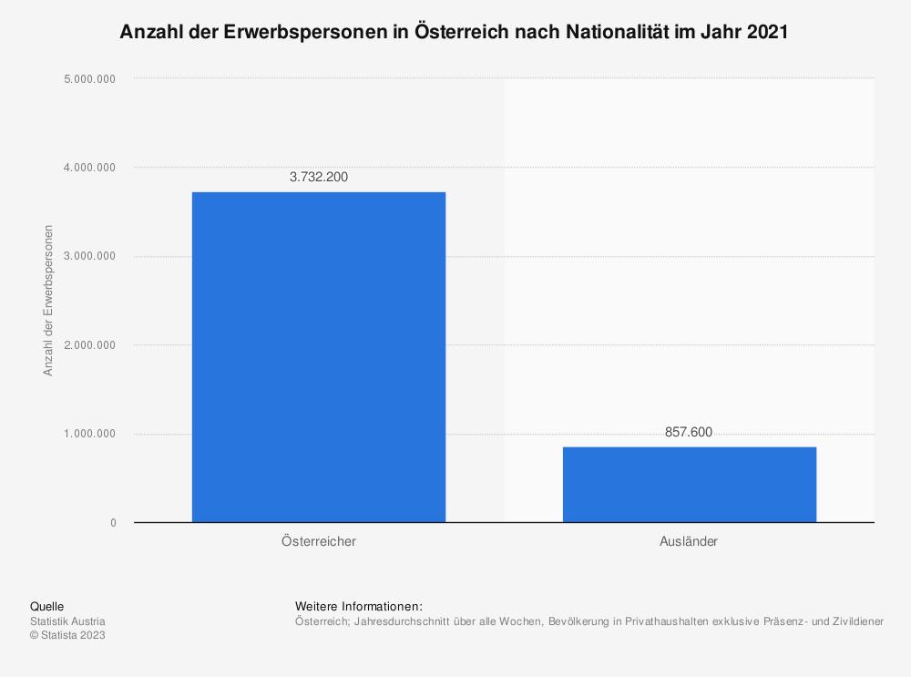 Statistik: Anzahl der Erwerbspersonen in Österreich nach Nationalität im Jahr 2018 | Statista