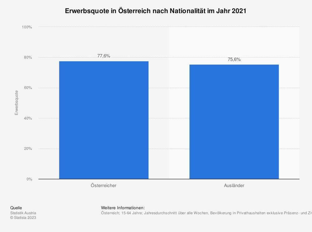 Statistik: Erwerbsquote in Österreich nach Nationalität im Jahr 2018 | Statista