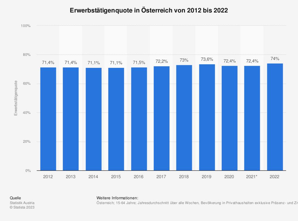 Statistik: Erwerbstätigenquote in Österreich von 2009 bis 2019 | Statista
