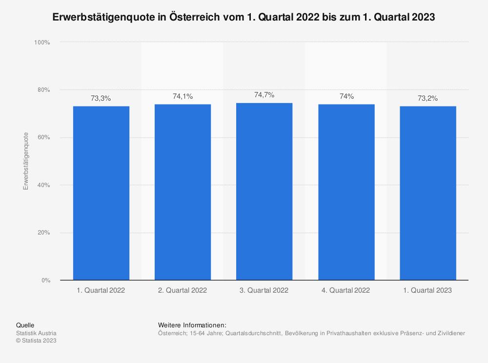 Statistik: Erwerbstätigenquote in Österreich vom 4. Quartal 2017 bis zum 4. Quartal 2018 | Statista