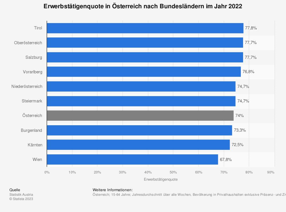 Statistik: Erwerbstätigenquote in Österreich nach Bundesländern im Jahr 2018 | Statista