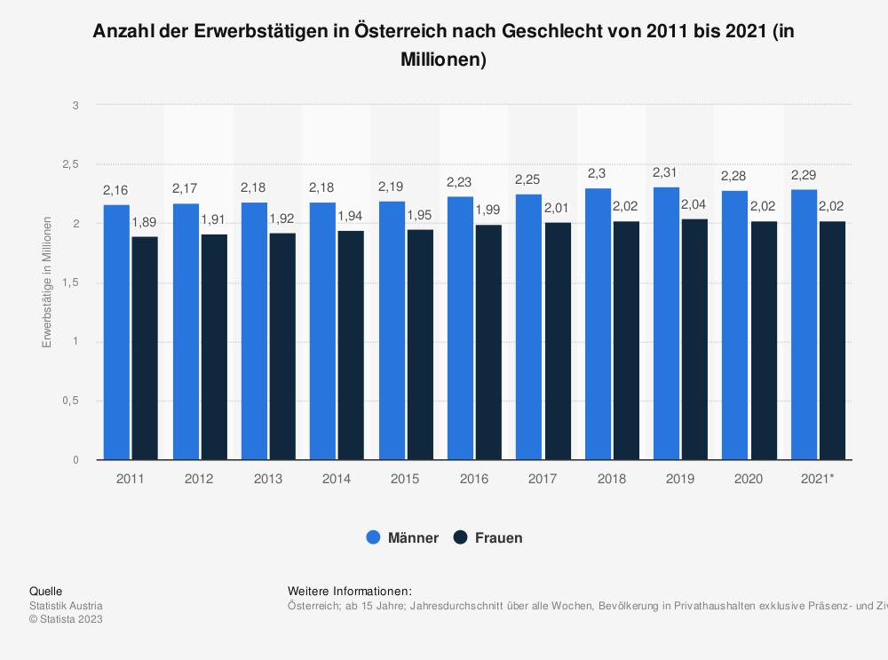 Statistik: Anzahl der Erwerbstätigen in Österreich nach Geschlecht von 2009 bis 2019 (in Millionen) | Statista