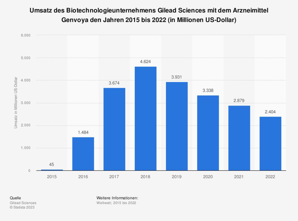 Statistik: Umsatz des Biotechnologieunternehmens Gilead Sciences mit dem Arzneimittel Genvoya den Jahren 2015 bis 2018 (in Millionen US-Dollar) | Statista