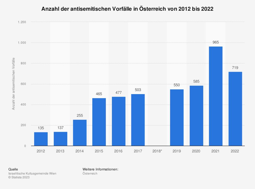 Statistik: Anzahl der antisemitischen Vorfälle in Österreich von 2009 bis 2019 | Statista