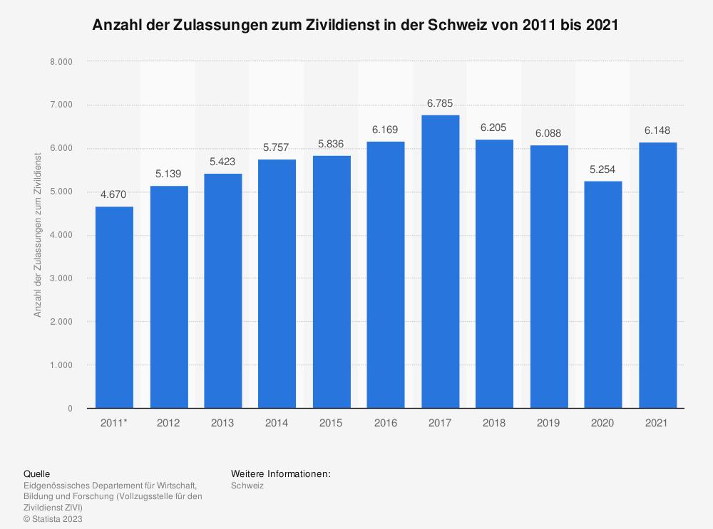 Statistik: Anzahl der Zulassungen zum Zivildienst in der Schweiz von 2008 bis 2018 | Statista