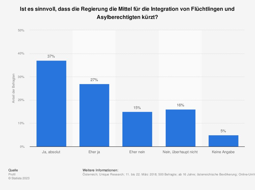 Statistik: Ist es sinnvoll, dass die Regierung die Mittel für die Integration von Flüchtlingen und Asylberechtigten kürzt? | Statista