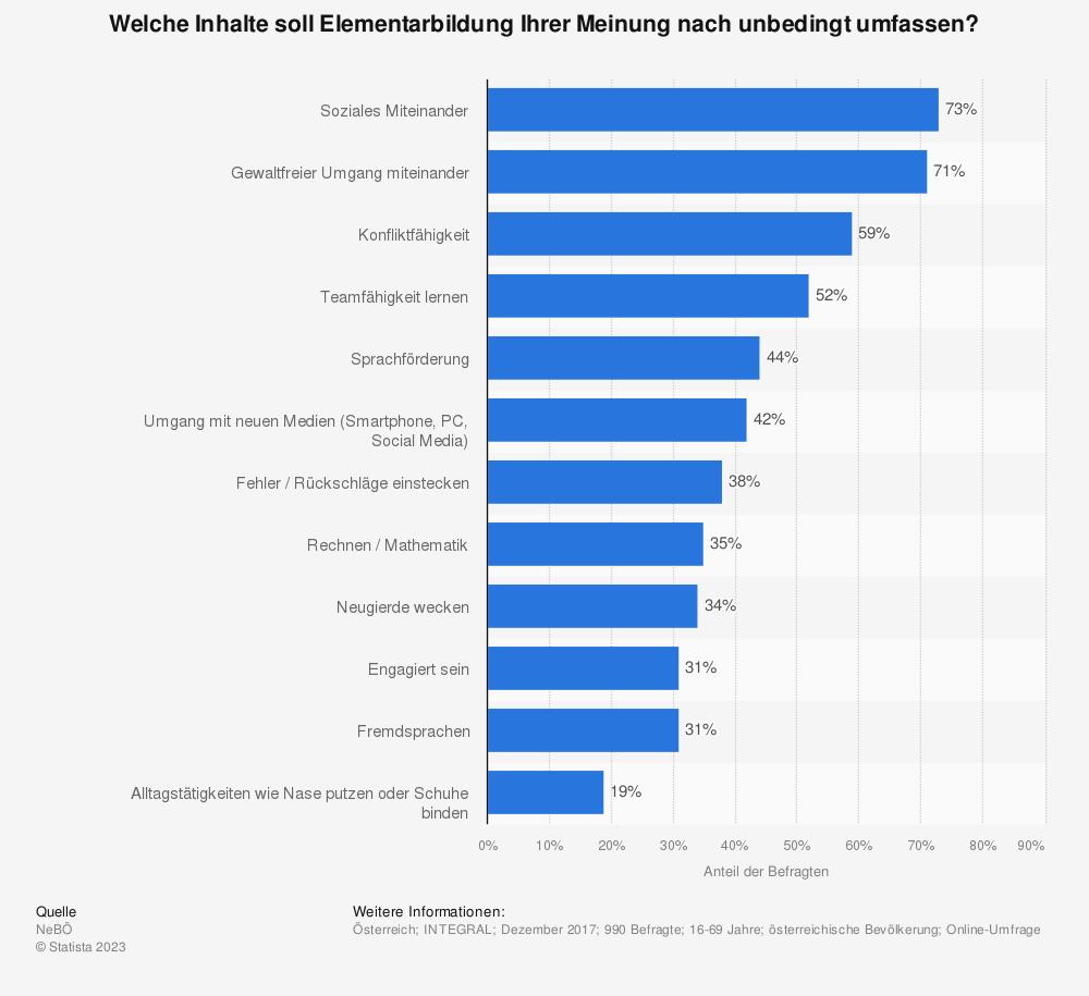 Statistik: Welche Inhalte soll Elementarbildung Ihrer Meinung nach unbedingt umfassen? | Statista