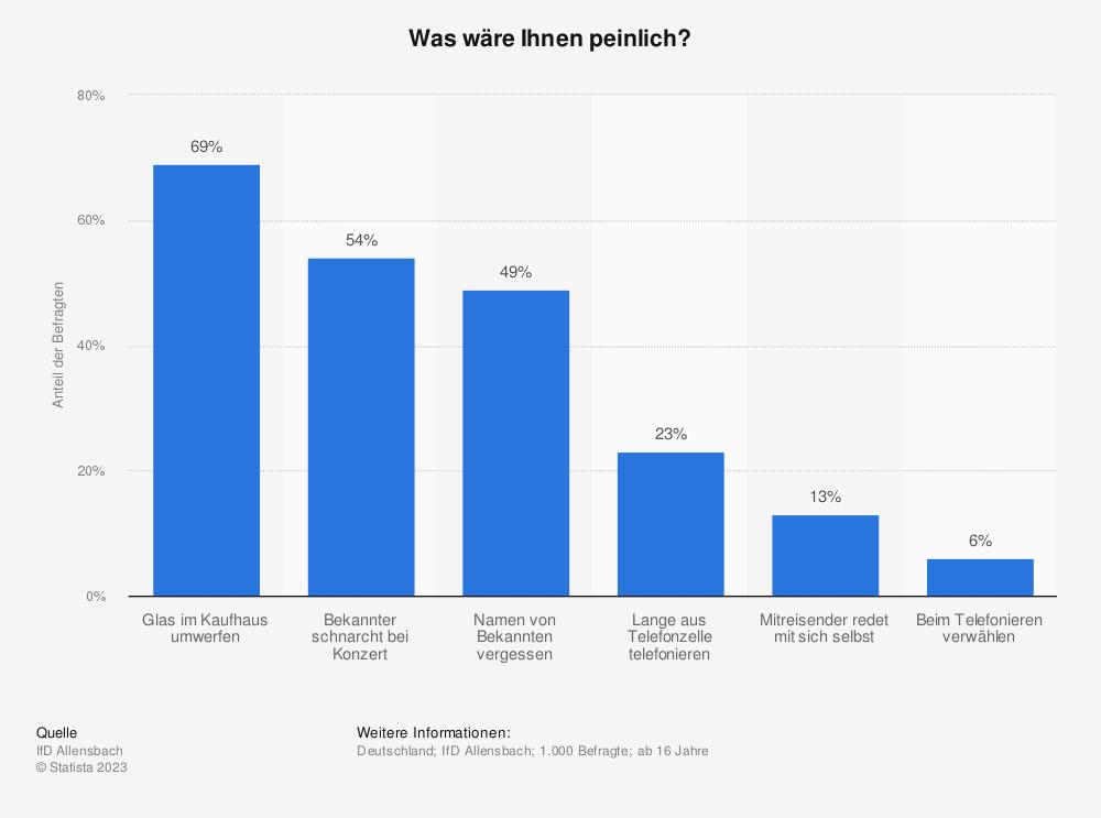 Statistik: Was wäre Ihnen peinlich? | Statista