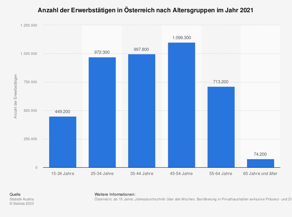 Statistik: Anzahl der Erwerbstätigen in Österreich nach Altersgruppen von 2008 bis 2018 | Statista