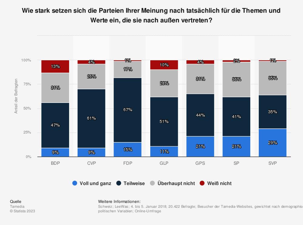 Statistik: Wie stark setzen sich die Parteien Ihrer Meinung nach tatsächlich für die Themen und Werte ein, die sie nach außen vertreten? | Statista