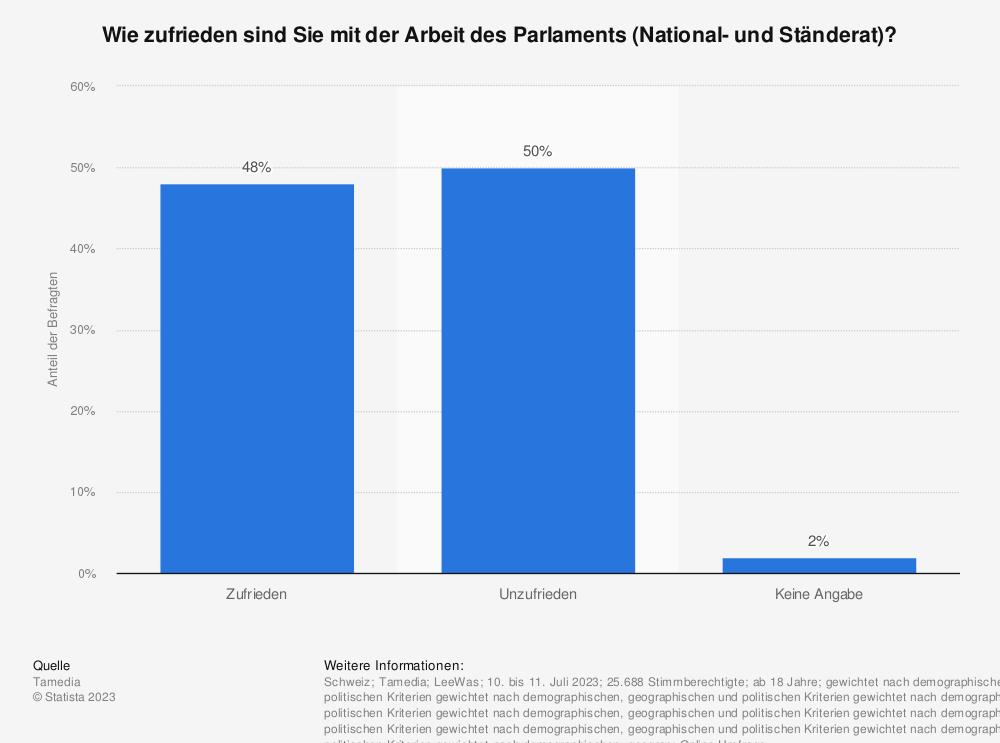 Statistik: Wie zufrieden sind Sie mit der Arbeit des Parlaments (National- und Ständerat)? | Statista