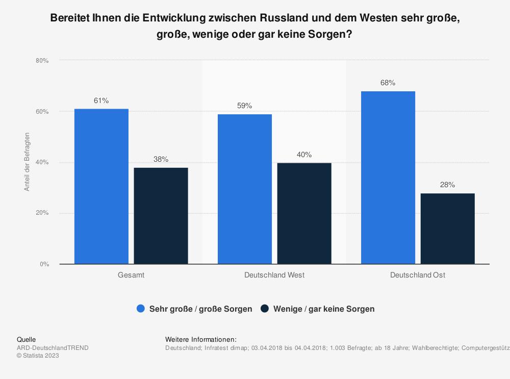 Statistik: Bereitet Ihnen die Entwicklung zwischen Russland und dem Westen sehr große, große, wenige oder gar keine Sorgen? | Statista