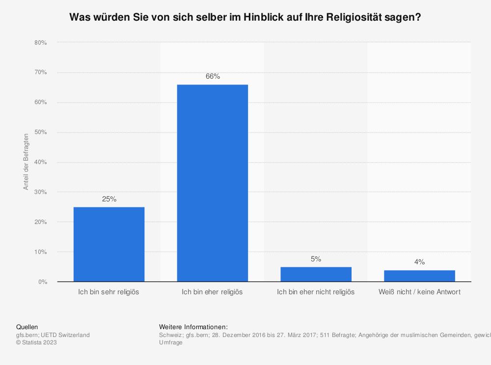 Statistik: Was würden Sie von sich selber im Hinblick auf Ihre Religiosität sagen? | Statista