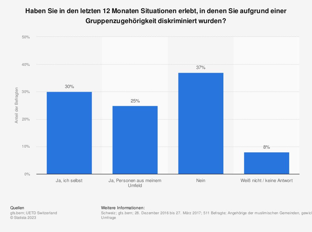 Statistik: Haben Sie in den letzten 12 Monaten Situationen erlebt, in denen Sie aufgrund einer Gruppenzugehörigkeit diskriminiert wurden? | Statista