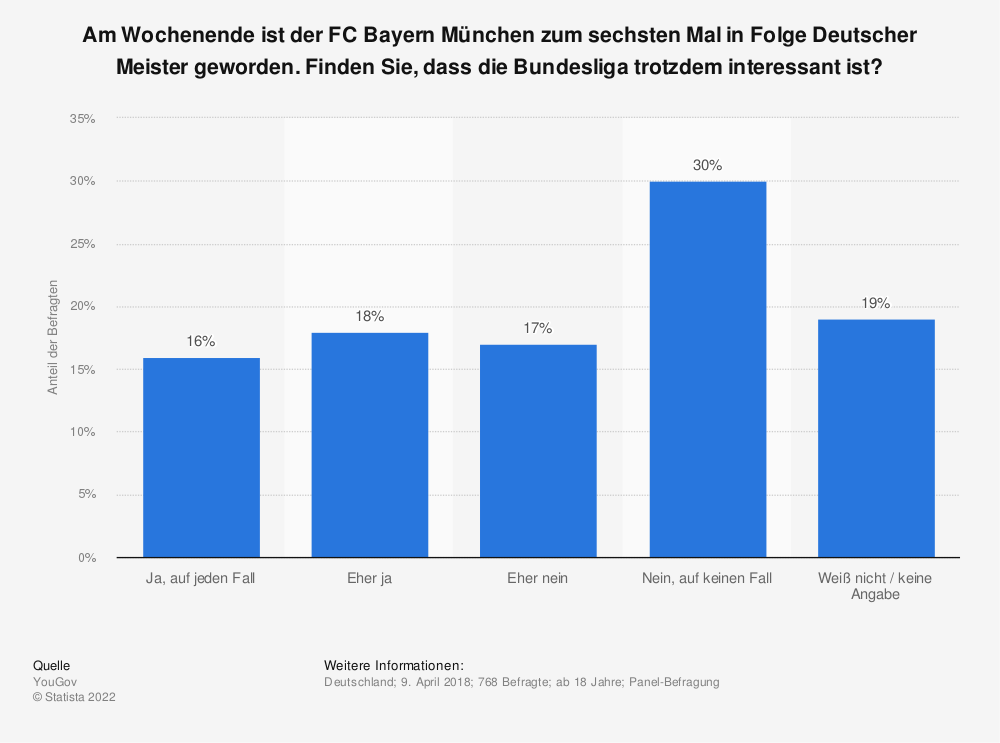 Statistik: Am Wochenende ist der FC Bayern München zum sechsten Mal in Folge Deutscher Meister geworden. Finden Sie, dass die Bundesliga trotzdem interessant ist?   Statista