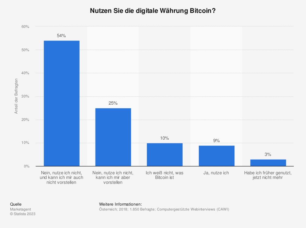 Statistik: Nutzen Sie die digitale Währung Bitcoin? | Statista