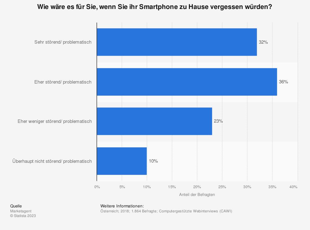 Statistik: Wie wäre es für Sie, wenn Sie ihr Smartphone zu Hause vergessen würden? | Statista