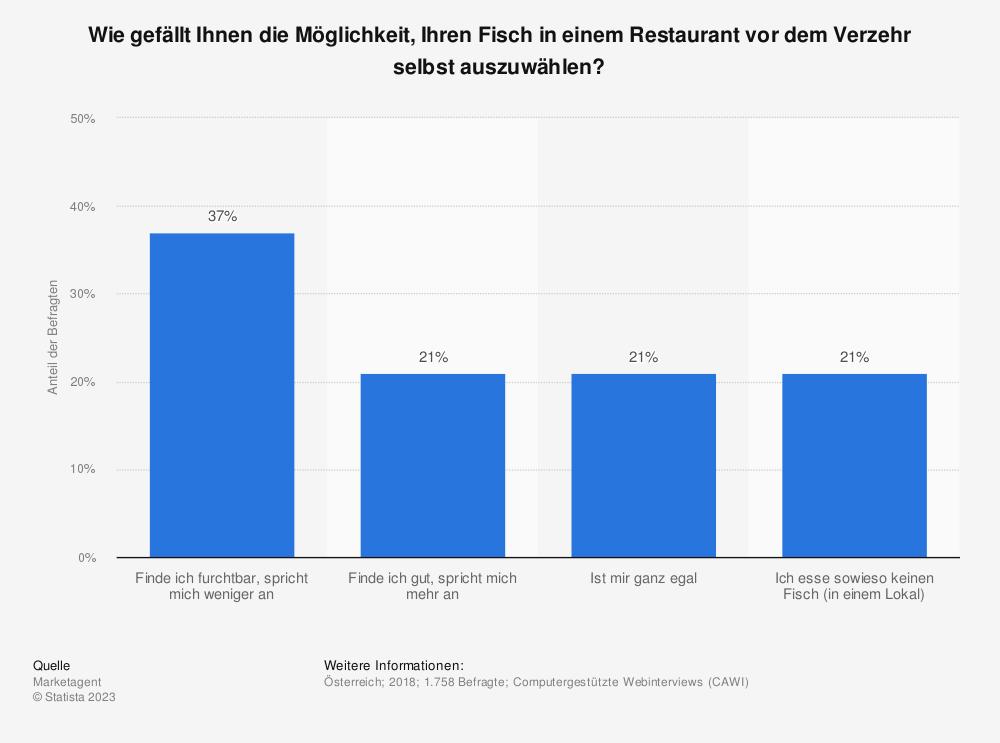 Statistik: Wie gefällt Ihnen die Möglichkeit, Ihren Fisch in einem Restaurant vor dem Verzehr selbst auszuwählen?  | Statista