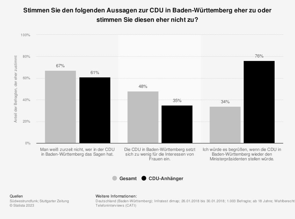 Statistik: Stimmen Sie den folgenden Aussagen zur CDU in Baden-Württemberg eher zu oder stimmen Sie diesen eher nicht zu? | Statista