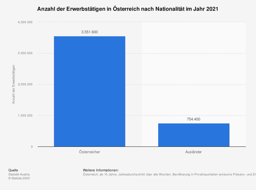 Statistik: Anzahl der Erwerbstätigen in Österreich nach Nationalität im Jahr 2019 | Statista