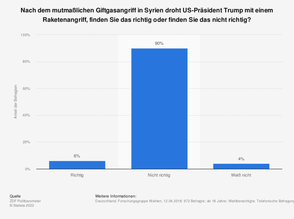 Statistik: Nach dem mutmaßlichen Giftgasangriff in Syrien droht US-Präsident Trump mit einem Raketenangriff, finden Sie das richtig oder finden Sie das nicht richtig? | Statista