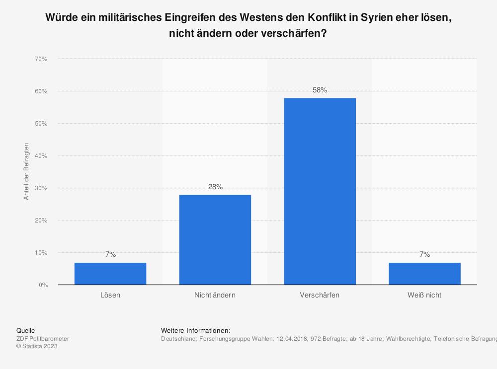 Statistik: Würde ein militärisches Eingreifen des Westens den Konflikt in Syrien eher lösen, nicht ändern oder verschärfen? | Statista