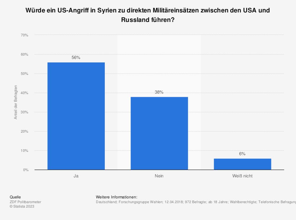 Statistik: Würde ein US-Angriff in Syrien zu direkten Militäreinsätzen zwischen den USA und Russland führen?   Statista