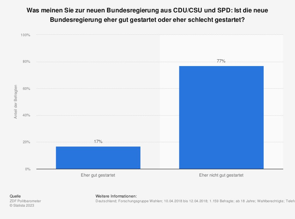 Statistik: Was meinen Sie zur neuen Bundesregierung aus CDU/CSU und SPD: Ist die neue Bundesregierung eher gut gestartet oder eher schlecht gestartet?  | Statista